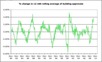 12 month change in building approvals Mar 10