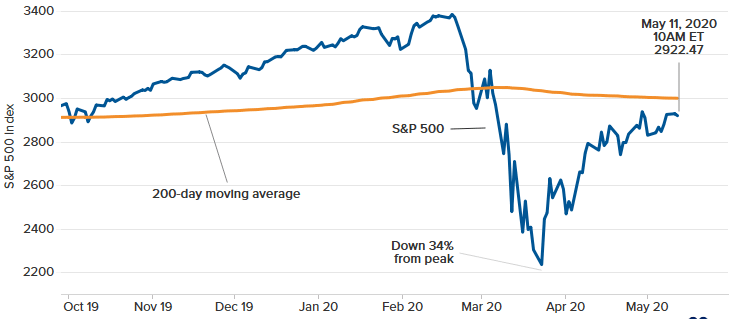 S&P 500 200-day moving average