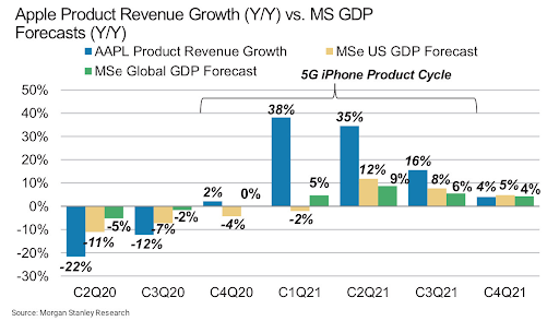 Apple product revenue growth vs. MS GDP Forecasts