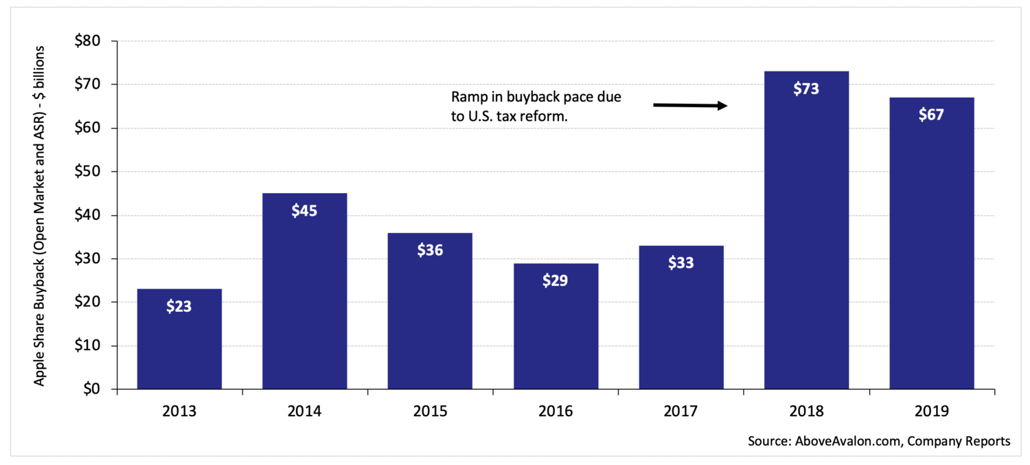 Apple share buyback pace