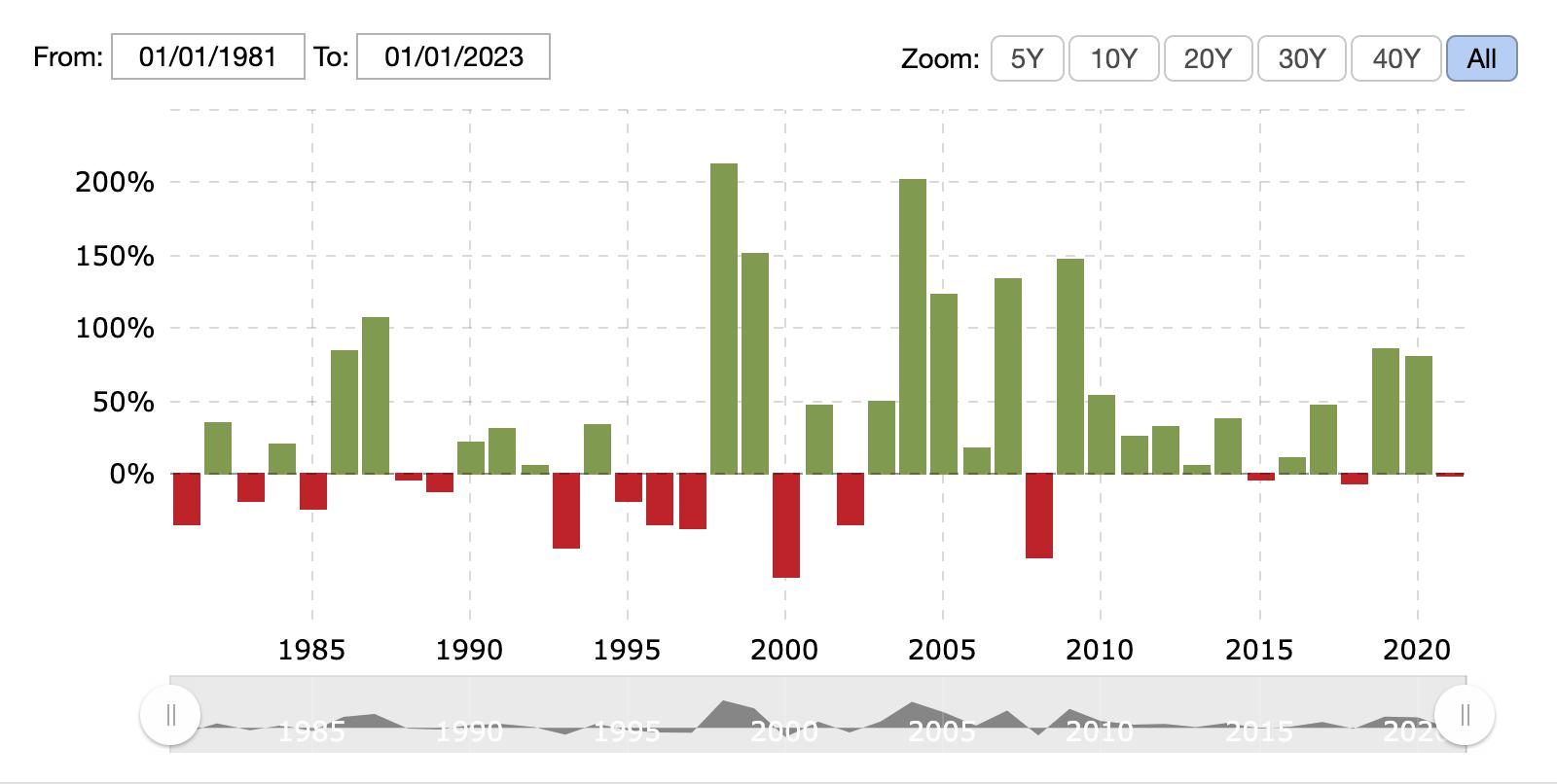 Apple stock price history