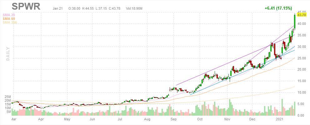 SPWR SunPower stock chart