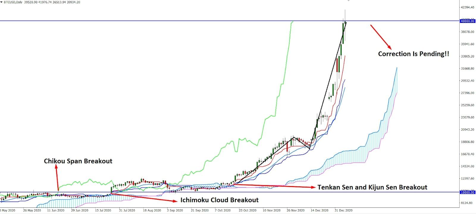 Bitcoin $BTC Ichimoku