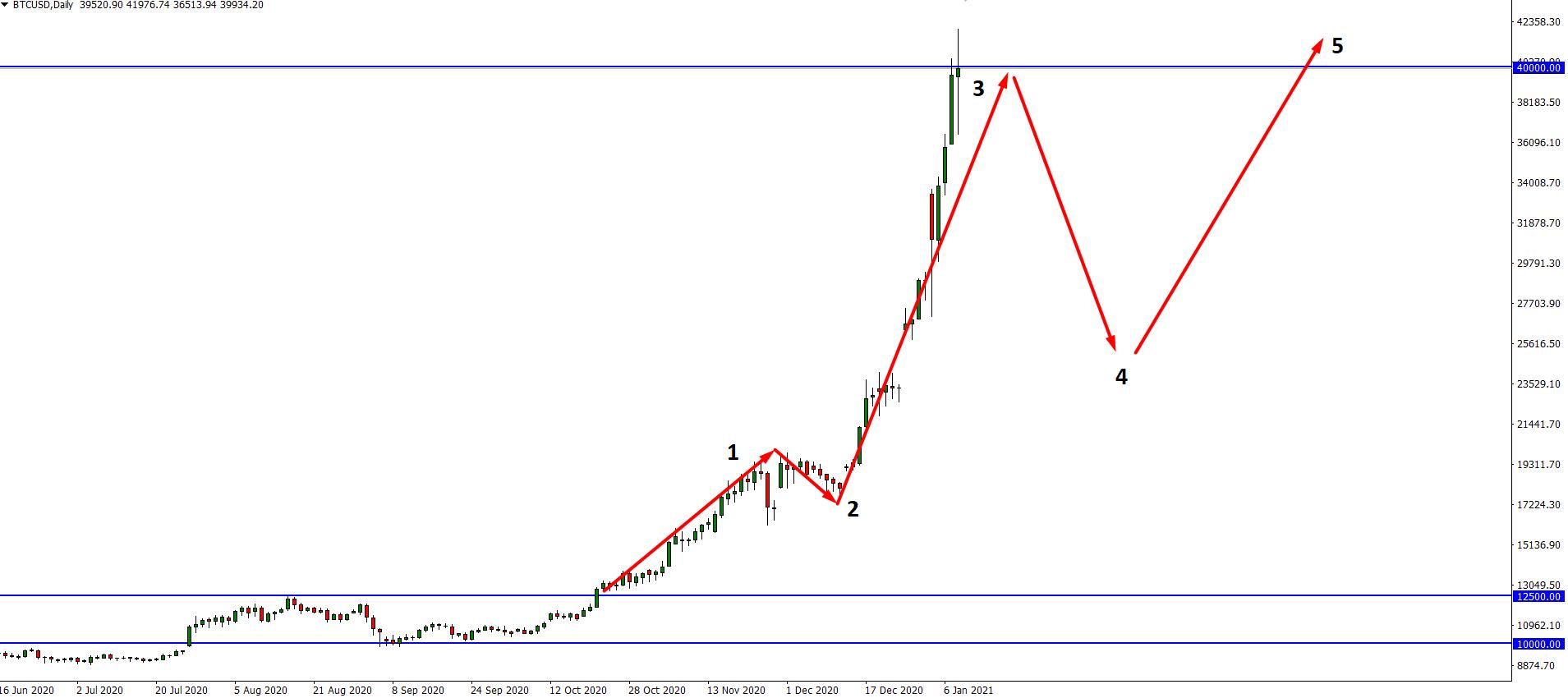 Bitcoin $BTC Elliott Wave