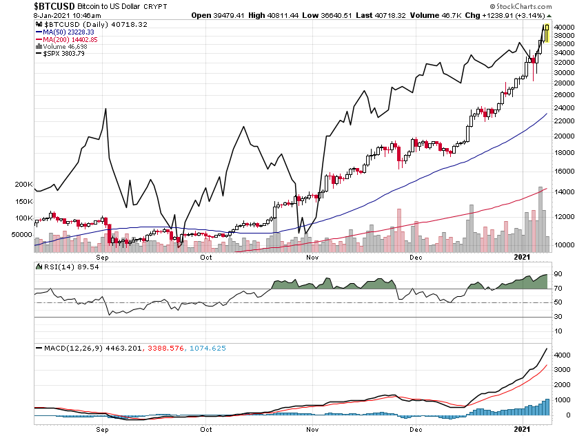 $BTC/USD & $SPX 2021/01/08