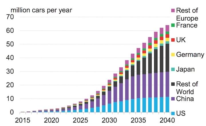 Explosive Electric Car Sales Worldwide Estimation