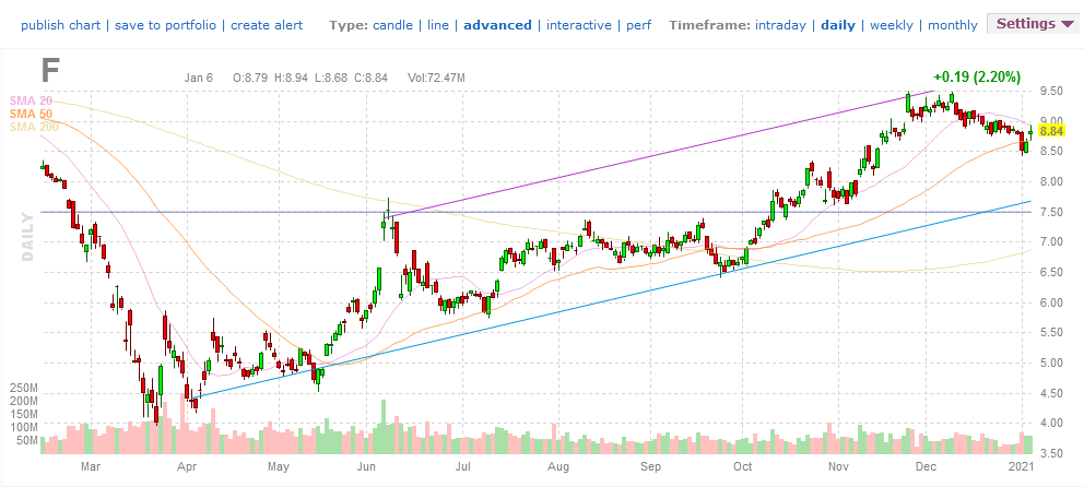 Ford stock price ($F)