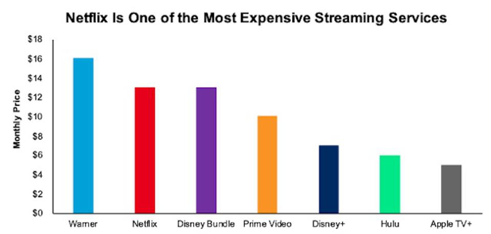 Netflix monthly price table source: Forbes