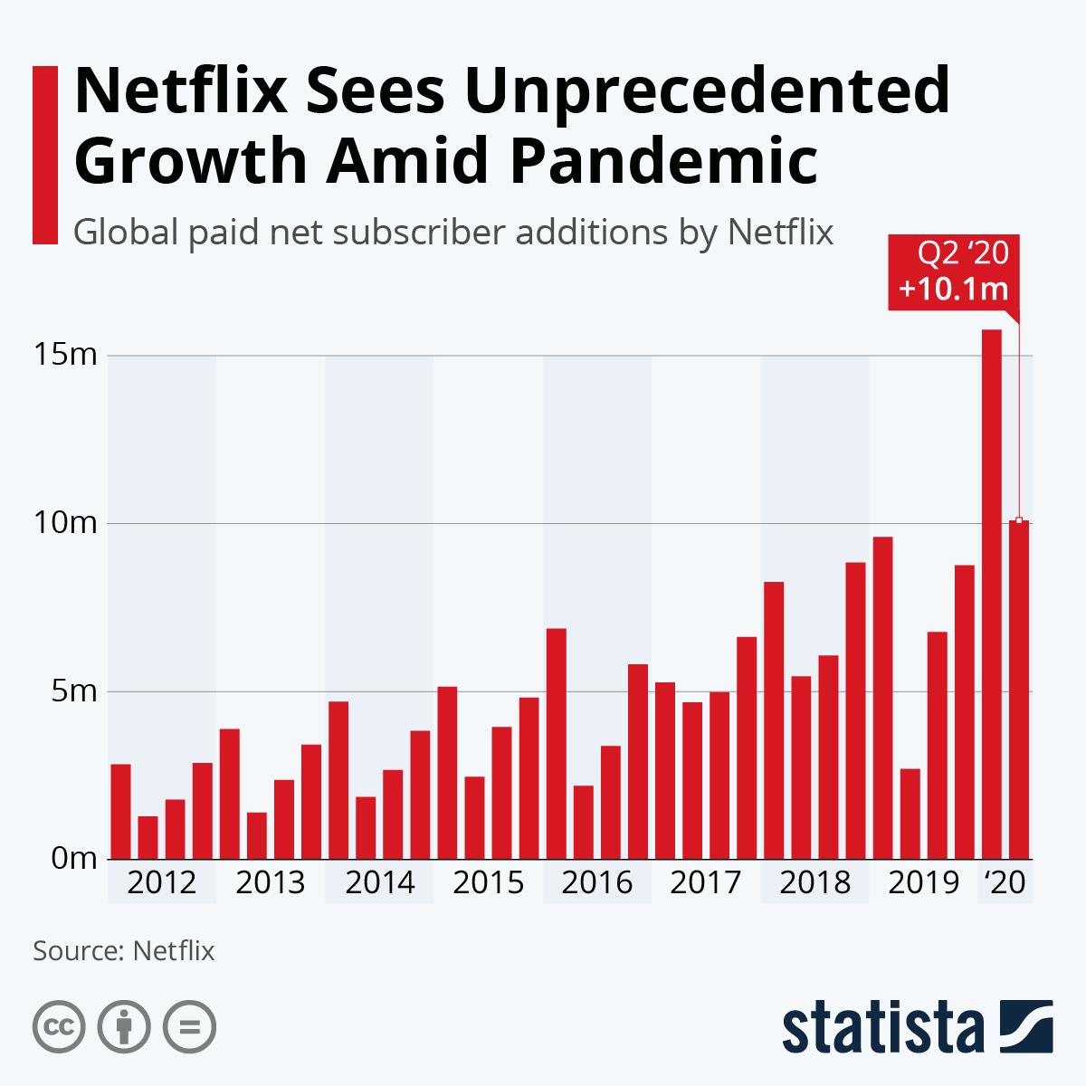 Netflix user growth pandemic