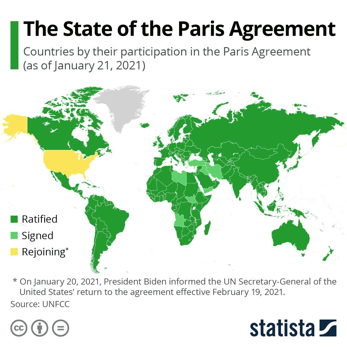 Paris Climate Agreement 2021