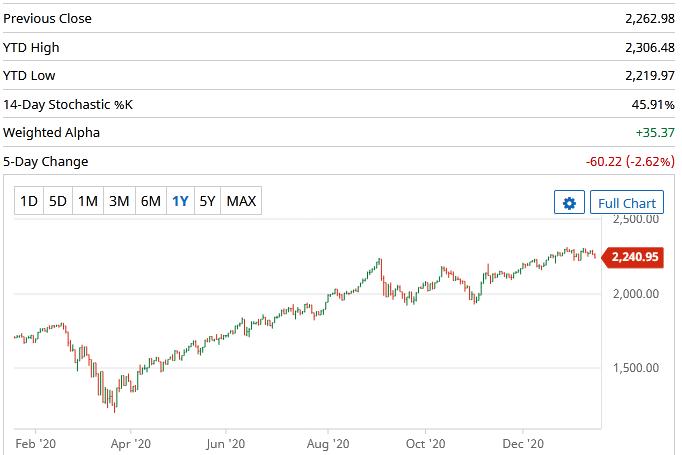 Tech stock returns