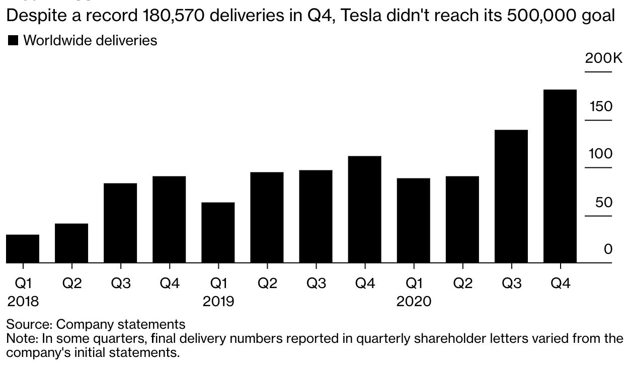 Tesla Deliveries Q4 Bloomberg