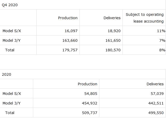 Tesla Q4 2020 Vehicle production deliveries
