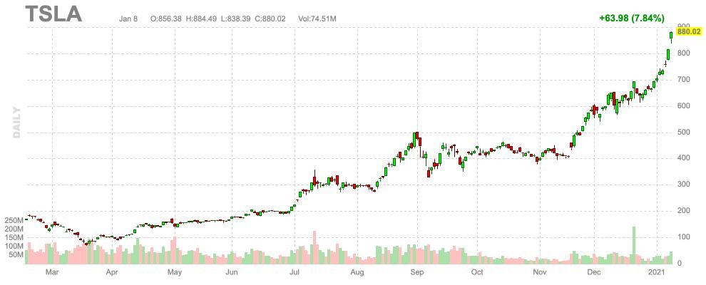 TSLA stock price 20200111
