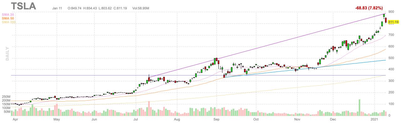 $TSLA stock price