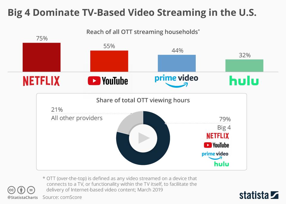 TV streaming big 4 Netflix reach US