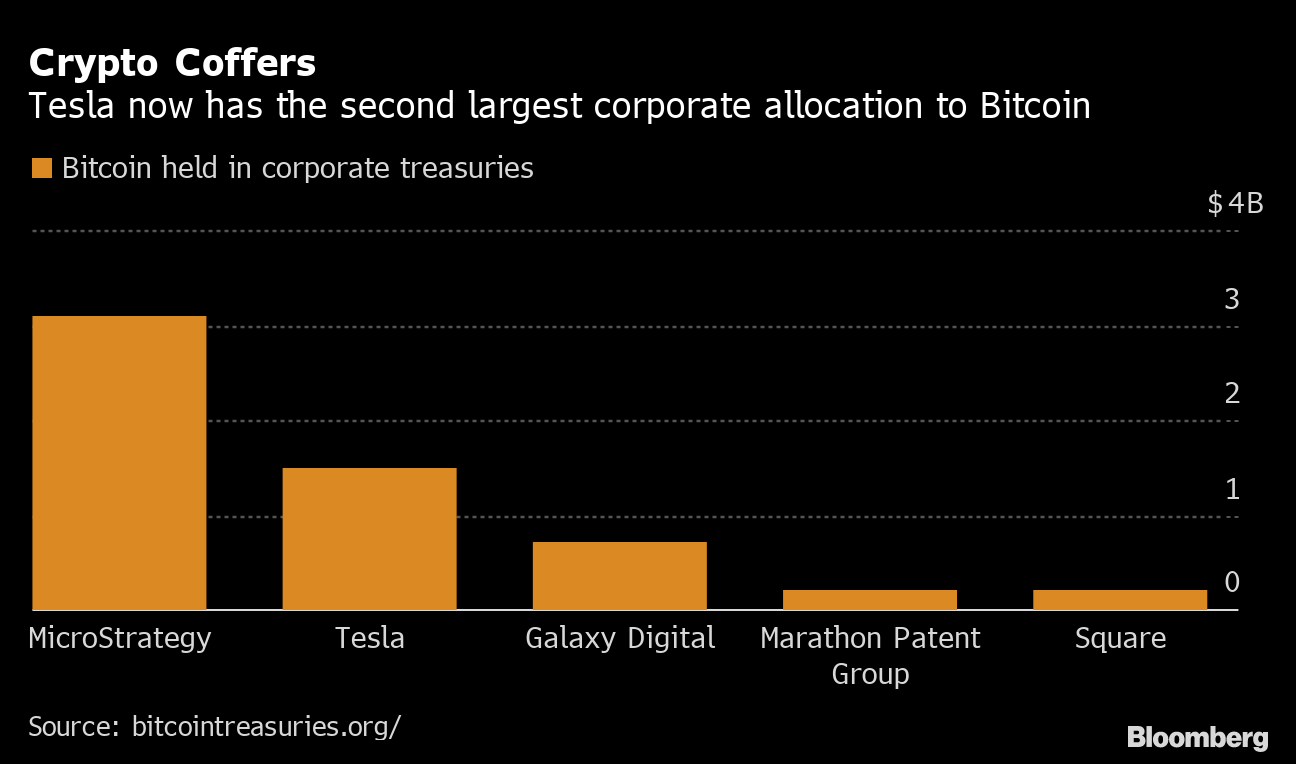 Bitcoin Corporate Crypto Coffers, Source: Bloomberg