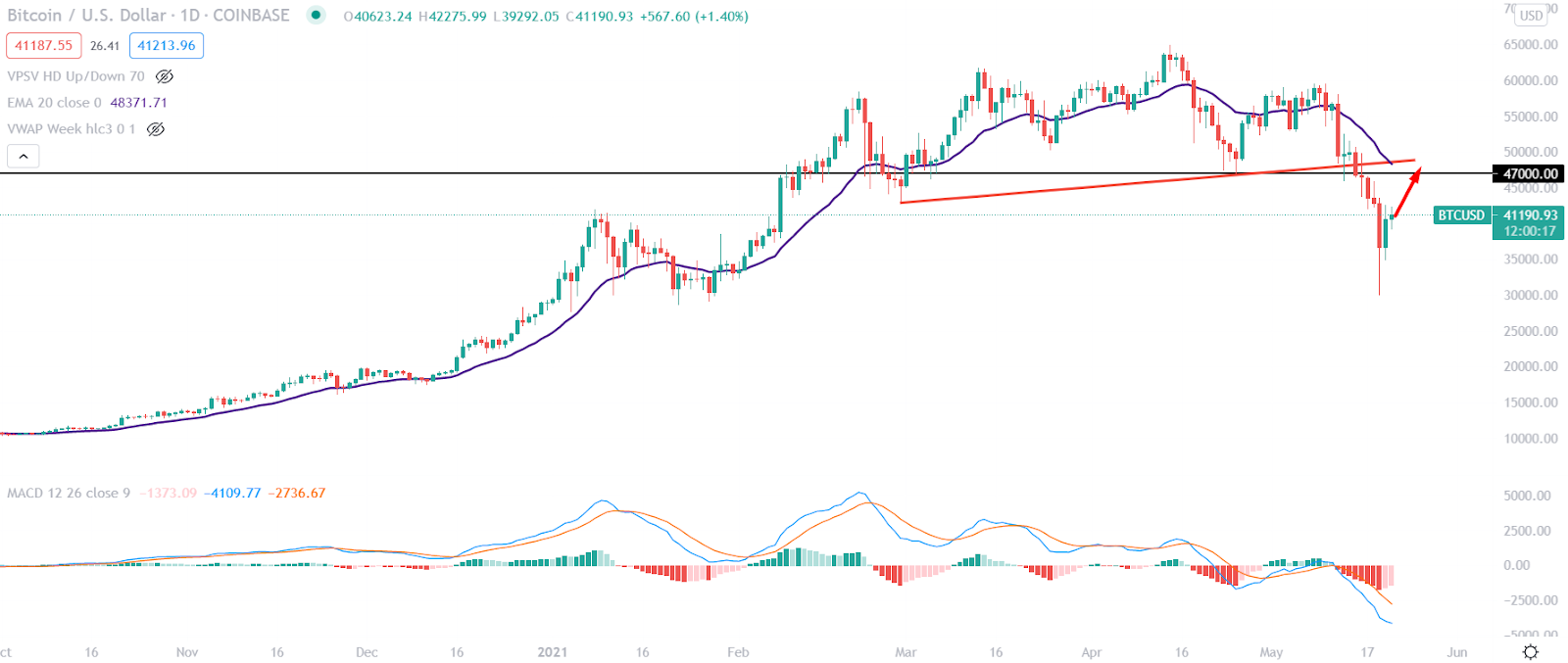 btcusd d1 - Bitcoin tested the $47,000.00 level after moving down from the all-time high.