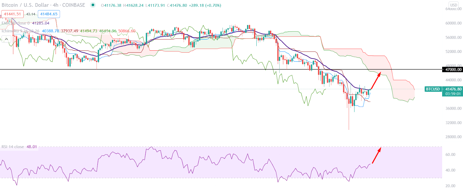 btcusd h4 - Based on the Ichimoku Cloud on the BTCUSD H4 chart, the price rallied below the Kumo Cloud after a strong bearish H4 close on 12 May 2021.