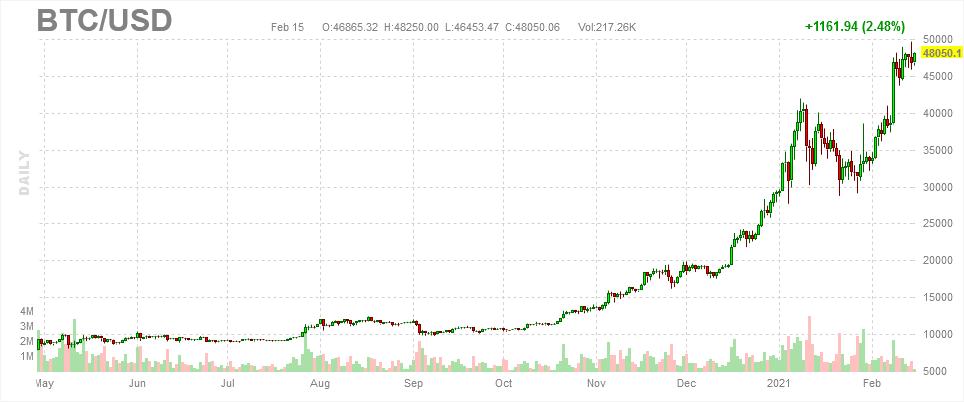 Bitcoin Dollar BTC