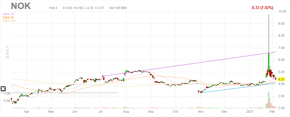 nokia corporation stock