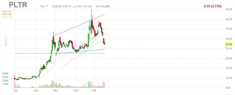 Palantir Technologies Inc Stock Quote