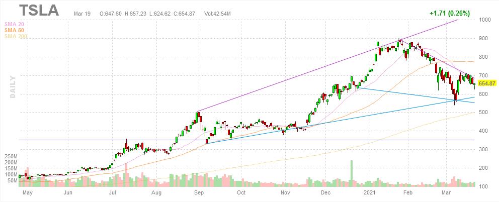 $TSLA - Tesla stock