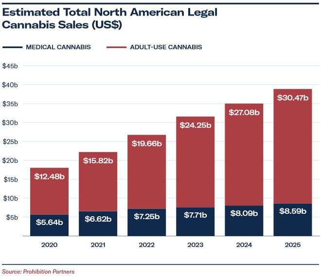 cannabis sales estimates