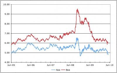 aaa and baa bond yields 2010