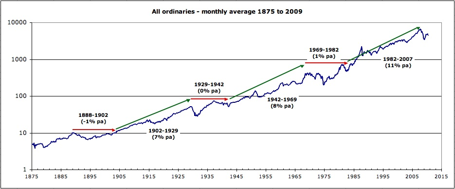 All ordinaries cycles 1875 to today 2010