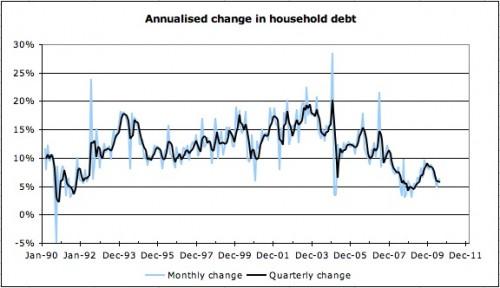 Annualised change in household debt