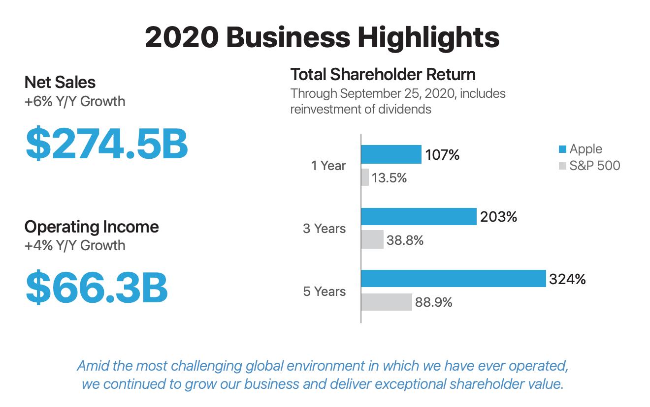 Apple Business Highlights 2020