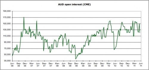 AUD open interest CME