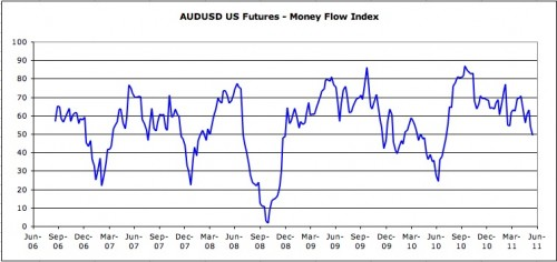 AUS/USD Futures money flow index