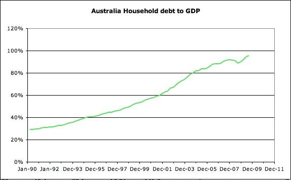 Australian household debt to GDP 2010