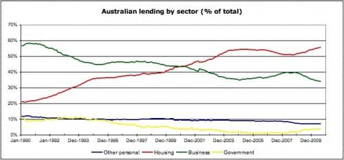 Australian lending by sector pct