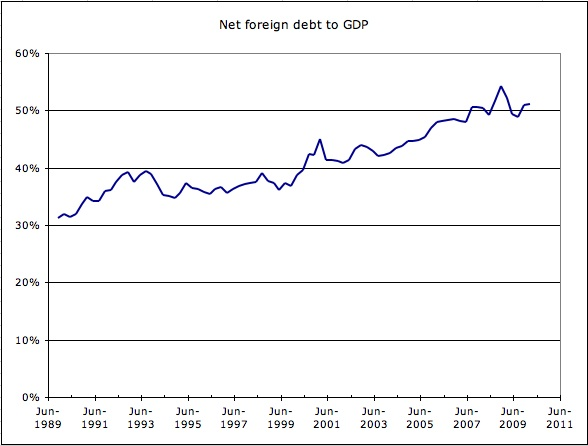Net Foreign Debt to GDP
