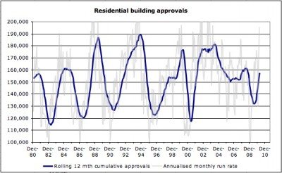 Australian residential building approvals Mar 10