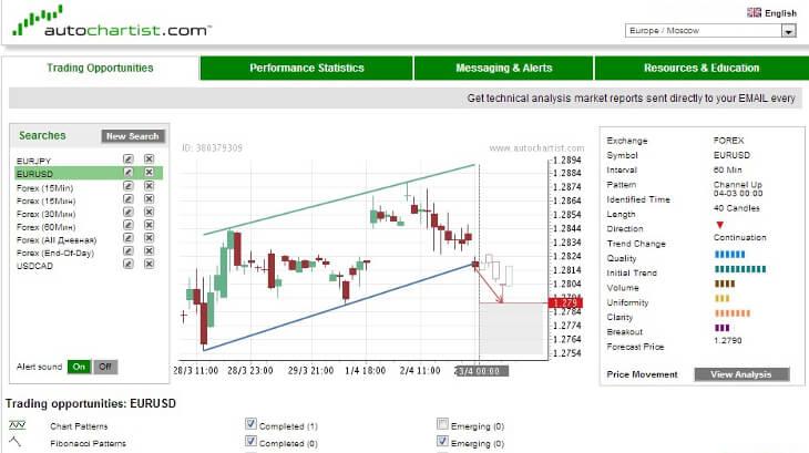Autochartist - Charting Software
