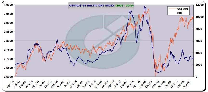 BDI versus AUD/USD