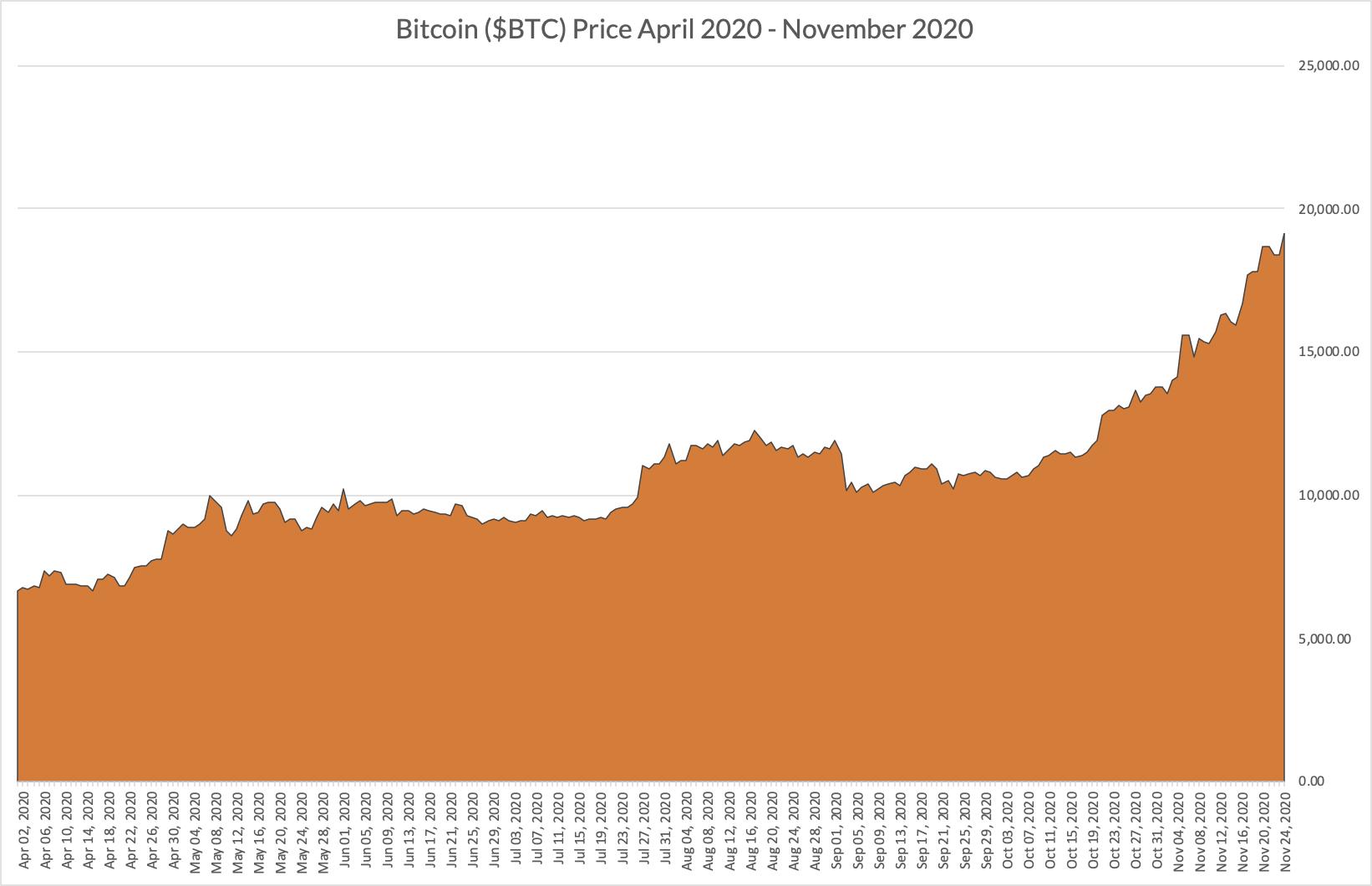 Bitcoin price April-Nov 2020