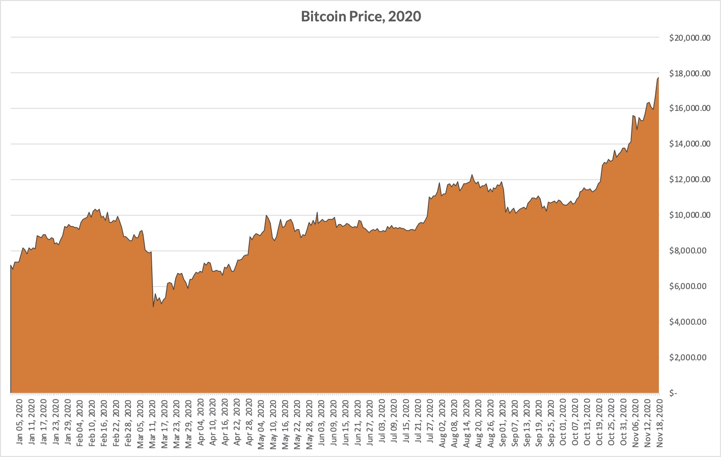 Bitcoin Price, January - November 2020