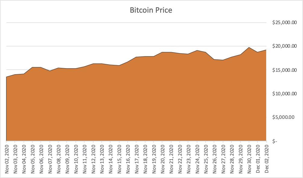 Bitcoin price November - December 2020