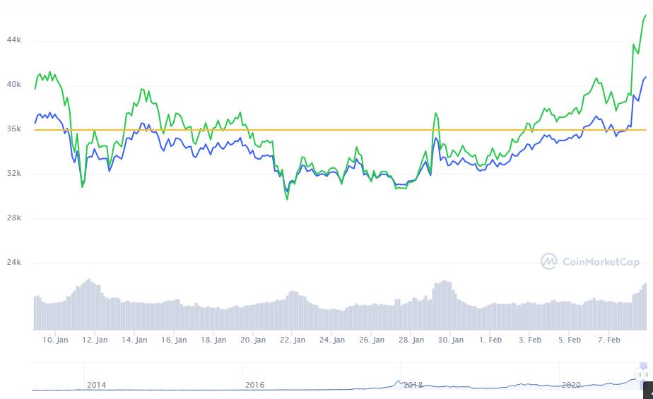 #BTC bitcoin price today