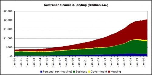 Breakdown of Australian lending