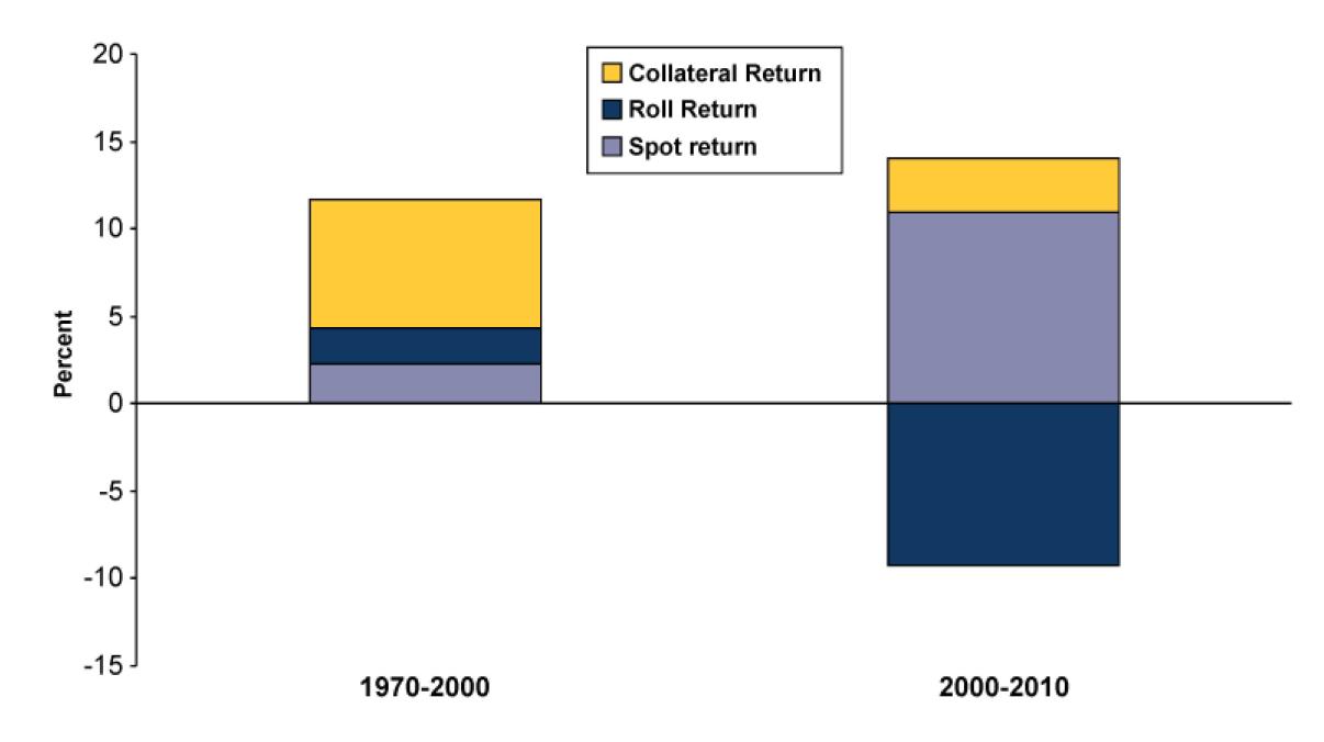 Breakdown of commodity returns