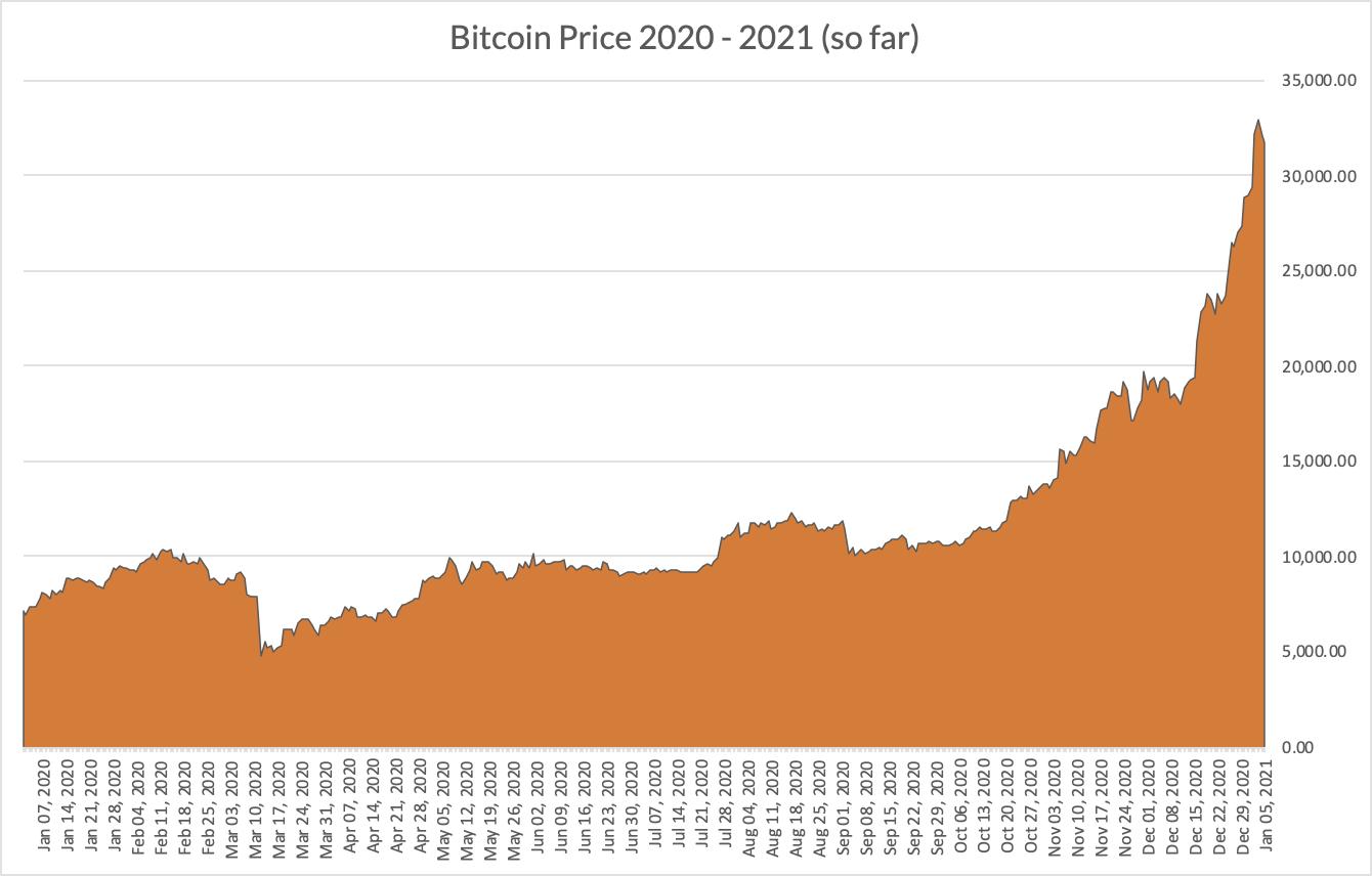 $BTC Bitcoin price 2020 - Jan 2021