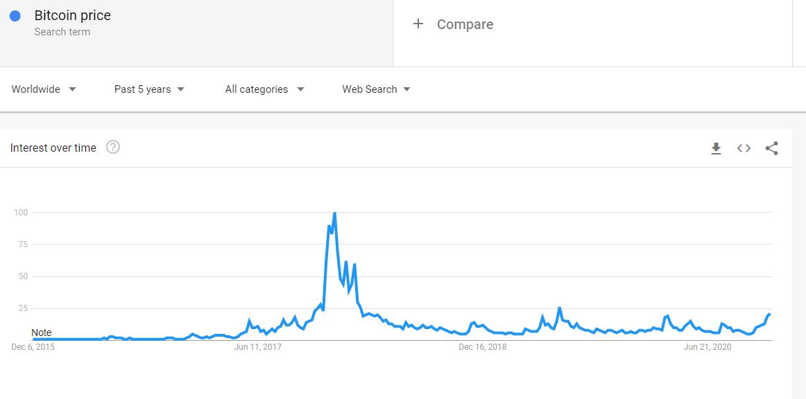 Bitcoin Google Trends search