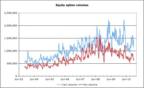 Call and put option volumes