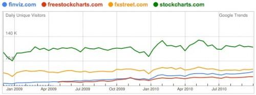 Charts & Data (2010)